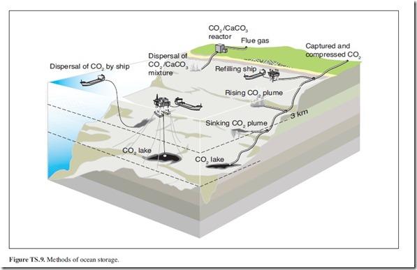 Figure TS. 9. Methods of ocean storage