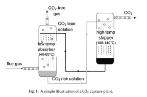 a CO2 capture plant
