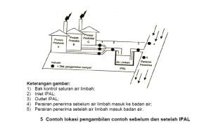Lokasi Pengambilan Contoh Air Limbah