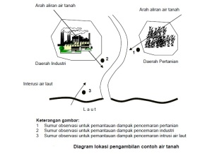Titik Pengambilan Contoh Air Tanah